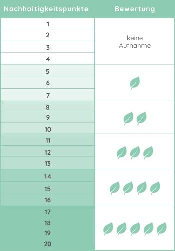 Blätter-Rating